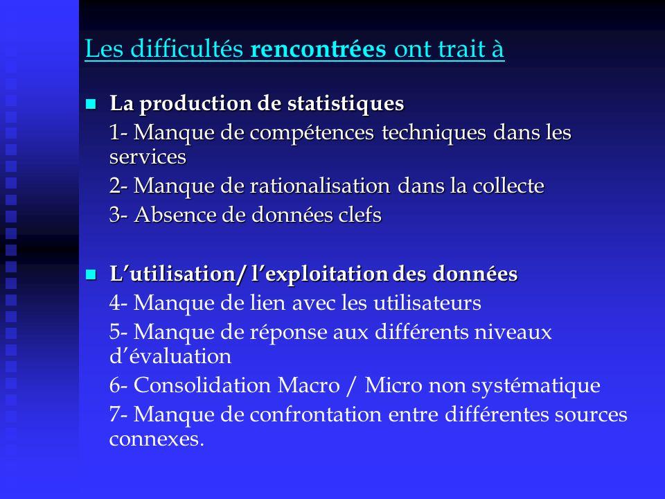 Les difficultés rencontrées ont trait à La production de statistiques La production de statistiques 1- Manque de compétences techniques dans les servi