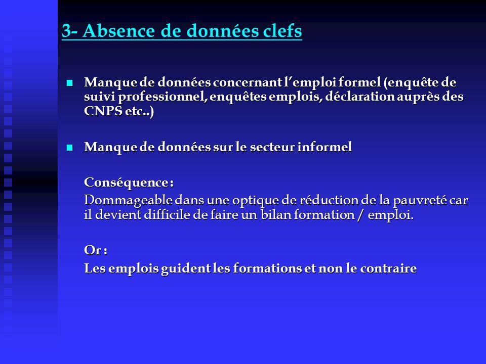 3- Absence de données clefs Manque de données concernant lemploi formel (enquête de suivi professionnel, enquêtes emplois, déclaration auprès des CNPS