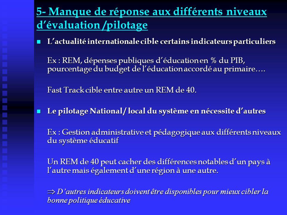 5- Manque de réponse aux différents niveaux dévaluation /pilotage Lactualité internationale cible certains indicateurs particuliers Lactualité interna