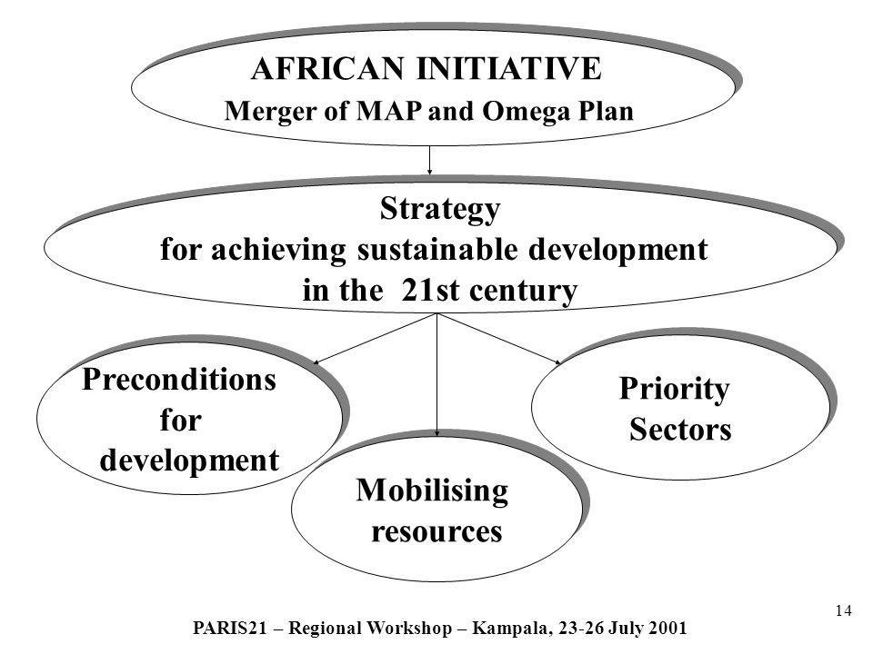 14 PARIS21 – Regional Workshop – Kampala, 23-26 July 2001 AFRICAN INITIATIVE Merger of MAP and Omega Plan AFRICAN INITIATIVE Merger of MAP and Omega Plan Priority Sectors Priority Sectors Strategy for achieving sustainable development in the 21st century Strategy for achieving sustainable development in the 21st century Mobilising resources Mobilising resources Preconditions for development Preconditions for development