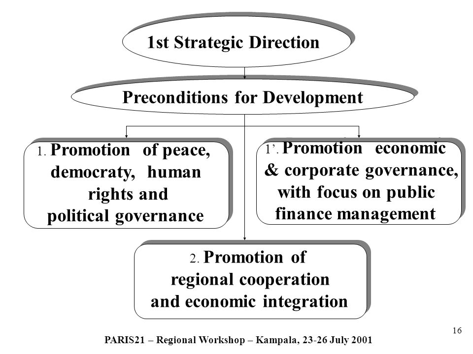 16 PARIS21 – Regional Workshop – Kampala, 23-26 July 2001 1st Strategic Direction Preconditions for Development 1.