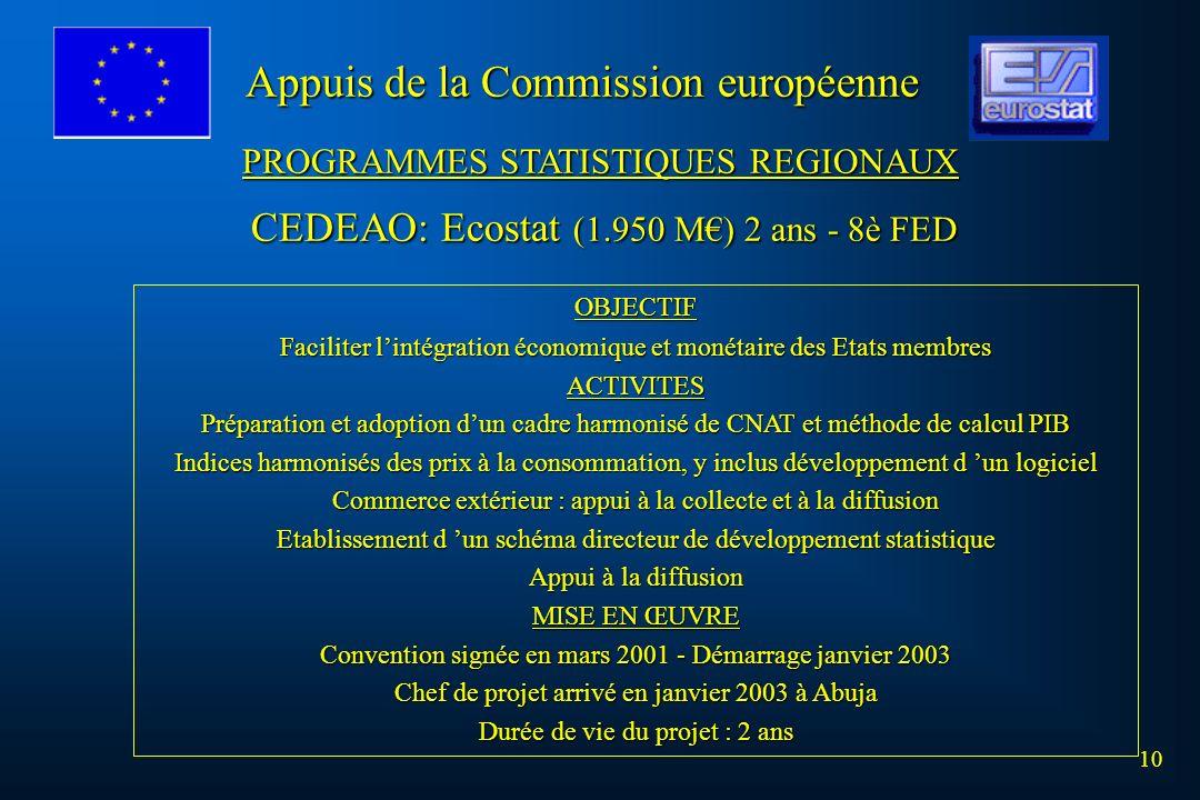 10 Appuis de la Commission européenne PROGRAMMES STATISTIQUES REGIONAUX CEDEAO: Ecostat (1.950 M) 2 ans - 8è FED OBJECTIF Faciliter lintégration écono