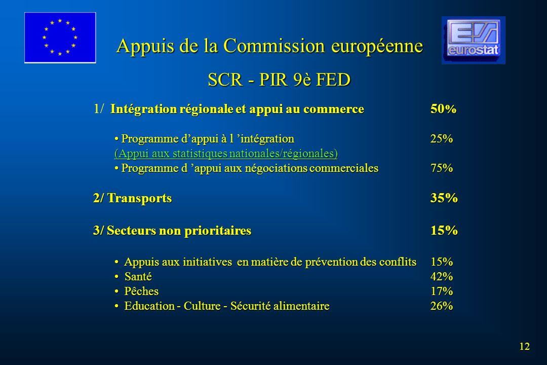 Appuis de la Commission européenne 12 SCR - PIR 9è FED Intégration régionale et appui au commerce50 % 1/ Intégration régionale et appui au commerce50