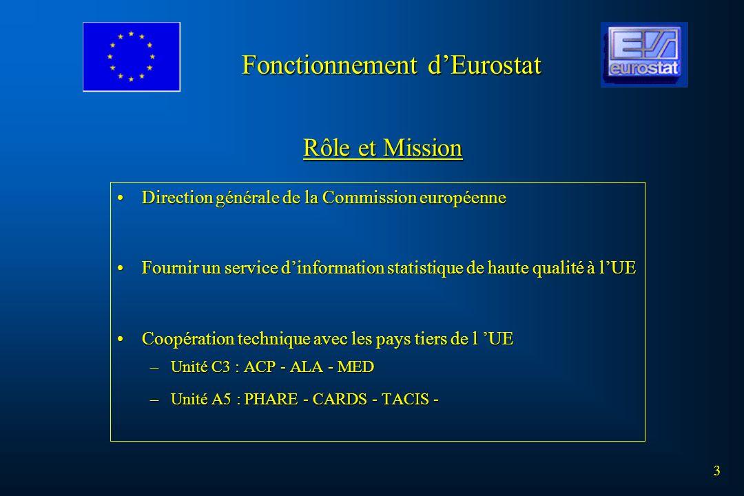 3 Direction générale de la Commission européenneDirection générale de la Commission européenne Fournir un service dinformation statistique de haute qu