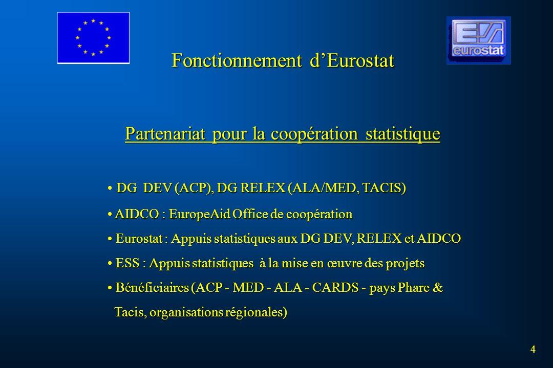 Partenariat pour la coopération statistique DG DEV (ACP), DG RELEX (ALA/MED, TACIS) AIDCO : EuropeAid Office de coopération AIDCO : EuropeAid Office d