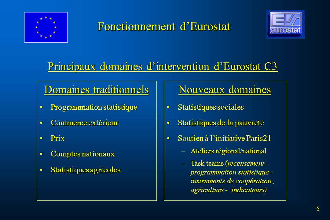 Domaines traditionnels Programmation statistiqueProgrammation statistique Commerce extérieurCommerce extérieur PrixPrix Comptes nationauxComptes natio