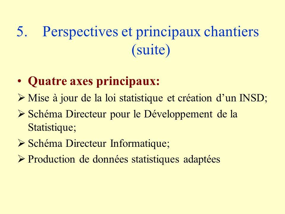 5.Perspectives et principaux chantiers (suite) Quatre axes principaux: Mise à jour de la loi statistique et création dun INSD; Schéma Directeur pour le Développement de la Statistique; Schéma Directeur Informatique; Production de données statistiques adaptées