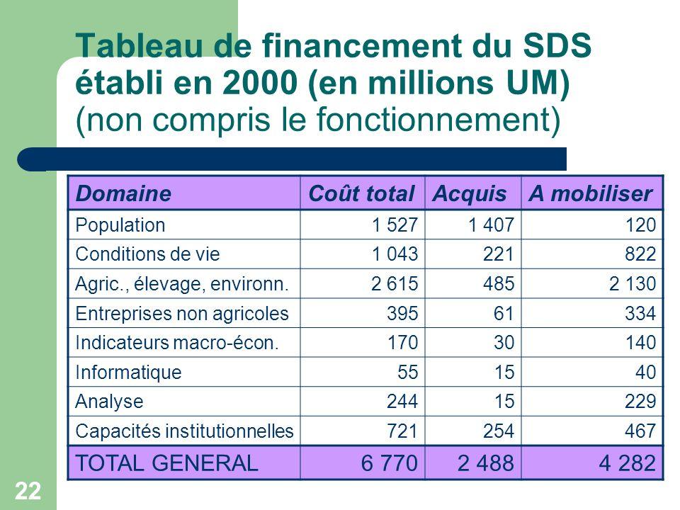 22 Tableau de financement du SDS établi en 2000 (en millions UM) (non compris le fonctionnement) DomaineCoût totalAcquisA mobiliser Population1 5271 407120 Conditions de vie1 043221822 Agric., élevage, environn.2 6154852 130 Entreprises non agricoles39561334 Indicateurs macro-écon.17030140 Informatique551540 Analyse24415229 Capacités institutionnelles721254467 TOTAL GENERAL6 7702 4884 282