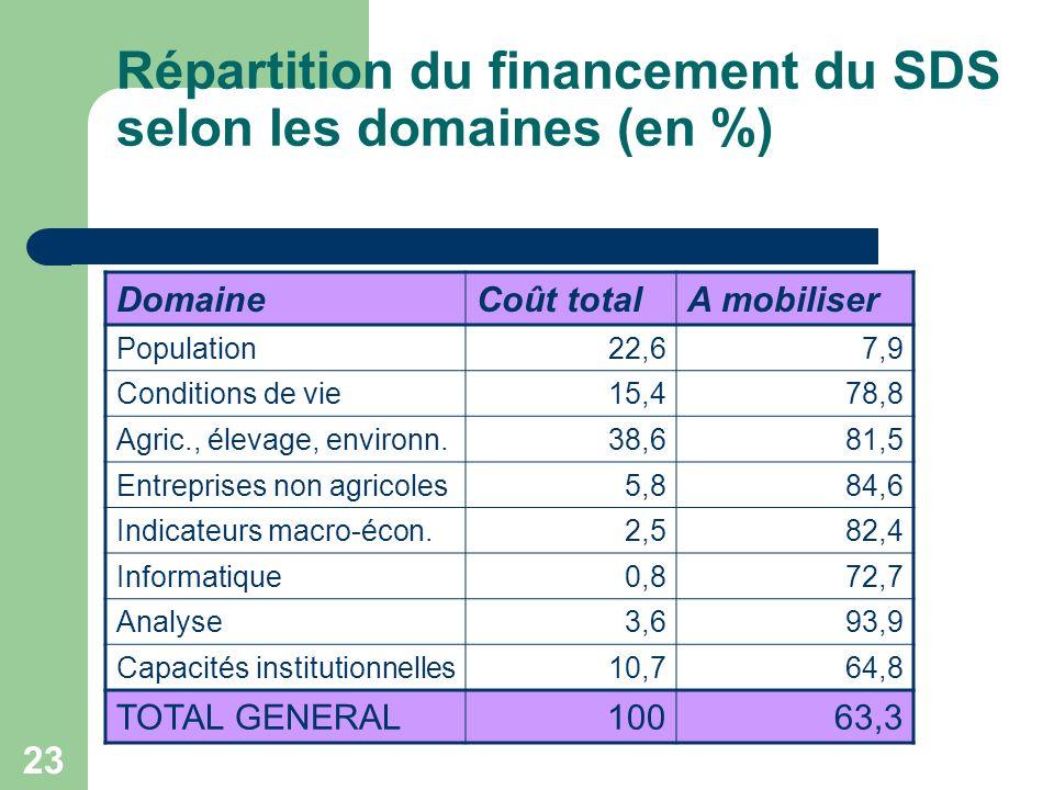 23 Répartition du financement du SDS selon les domaines (en %) DomaineCoût totalA mobiliser Population22,67,9 Conditions de vie15,478,8 Agric., élevage, environn.38,681,5 Entreprises non agricoles5,884,6 Indicateurs macro-écon.2,582,4 Informatique0,872,7 Analyse3,693,9 Capacités institutionnelles10,764,8 TOTAL GENERAL10063,3