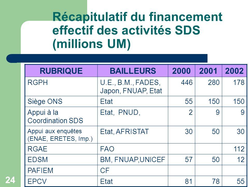 24 Récapitulatif du financement effectif des activités SDS (millions UM) RUBRIQUEBAILLEURS200020012002 RGPHU.E., B.M., FADES, Japon, FNUAP, Etat 446280178 Siège ONSEtat55150 Appui à la Coordination SDS Etat, PNUD,299 Appui aux enquêtes (ENAE, ERETES, Imp.) Etat, AFRISTAT305030 RGAEFAO112 EDSMBM, FNUAP,UNICEF575012 PAFIEMCF EPCVEtat817855