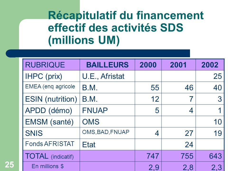 25 Récapitulatif du financement effectif des activités SDS (millions UM) RUBRIQUEBAILLEURS200020012002 IHPC (prix)U.E., Afristat25 EMEA (enq agricole B.M.554640 ESIN (nutrition)B.M.1273 APDD (démo)FNUAP541 EMSM (santé)OMS10 SNIS OMS,BAD,FNUAP 42719 Fonds AFRISTAT Etat24 TOTAL (indicatif) 747755643 En millions $ 2,92,82,3
