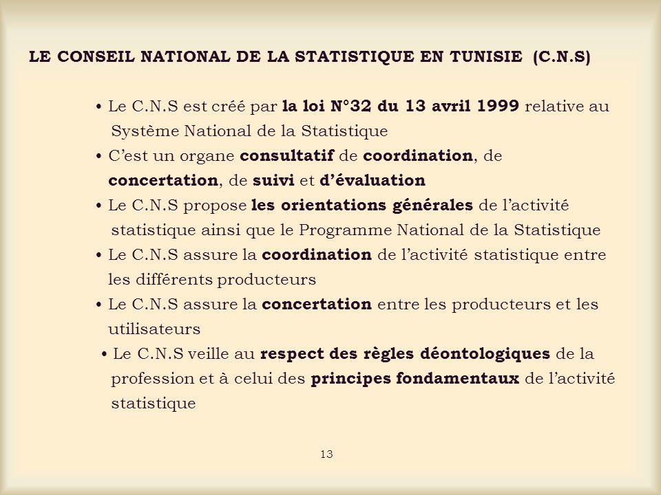 LE CONSEIL NATIONAL DE LA STATISTIQUE EN TUNISIE (C.N.S) Le C.N.S est créé par la loi N°32 du 13 avril 1999 relative au Système National de la Statistique Cest un organe consultatif de coordination, de concertation, de suivi et dévaluation Le C.N.S propose les orientations générales de lactivité statistique ainsi que le Programme National de la Statistique Le C.N.S assure la coordination de lactivité statistique entre les différents producteurs Le C.N.S assure la concertation entre les producteurs et les utilisateurs Le C.N.S veille au respect des règles déontologiques de la profession et à celui des principes fondamentaux de lactivité statistique 13