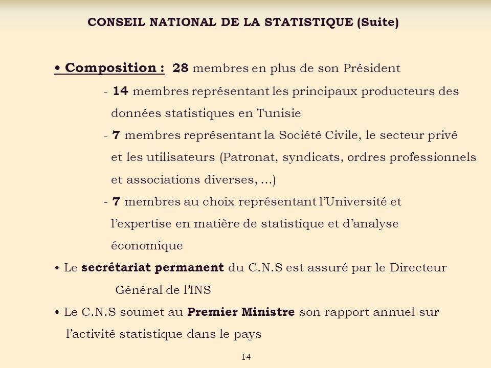 CONSEIL NATIONAL DE LA STATISTIQUE (Suite) Composition : 28 membres en plus de son Président - 14 membres représentant les principaux producteurs des données statistiques en Tunisie - 7 membres représentant la Société Civile, le secteur privé et les utilisateurs (Patronat, syndicats, ordres professionnels et associations diverses, …) - 7 membres au choix représentant lUniversité et lexpertise en matière de statistique et danalyse économique Le secrétariat permanent du C.N.S est assuré par le Directeur Général de lINS Le C.N.S soumet au Premier Ministre son rapport annuel sur lactivité statistique dans le pays 14