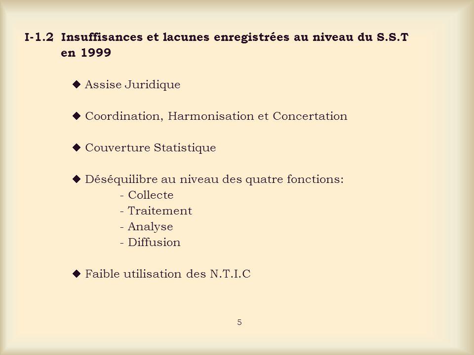 I-1.2 Insuffisances et lacunes enregistrées au niveau du S.S.T en 1999 Assise Juridique Coordination, Harmonisation et Concertation Couverture Statistique Déséquilibre au niveau des quatre fonctions: - Collecte - Traitement - Analyse - Diffusion Faible utilisation des N.T.I.C 5