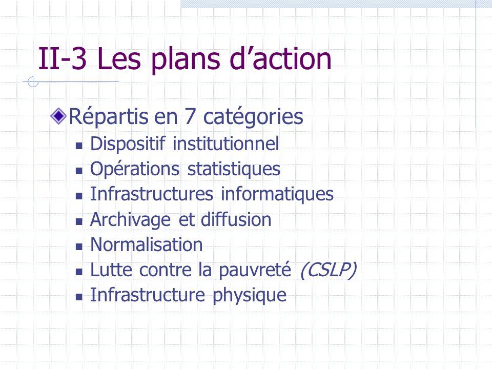 II-3 Les plans daction Répartis en 7 catégories Dispositif institutionnel Opérations statistiques Infrastructures informatiques Archivage et diffusion Normalisation Lutte contre la pauvreté (CSLP) Infrastructure physique