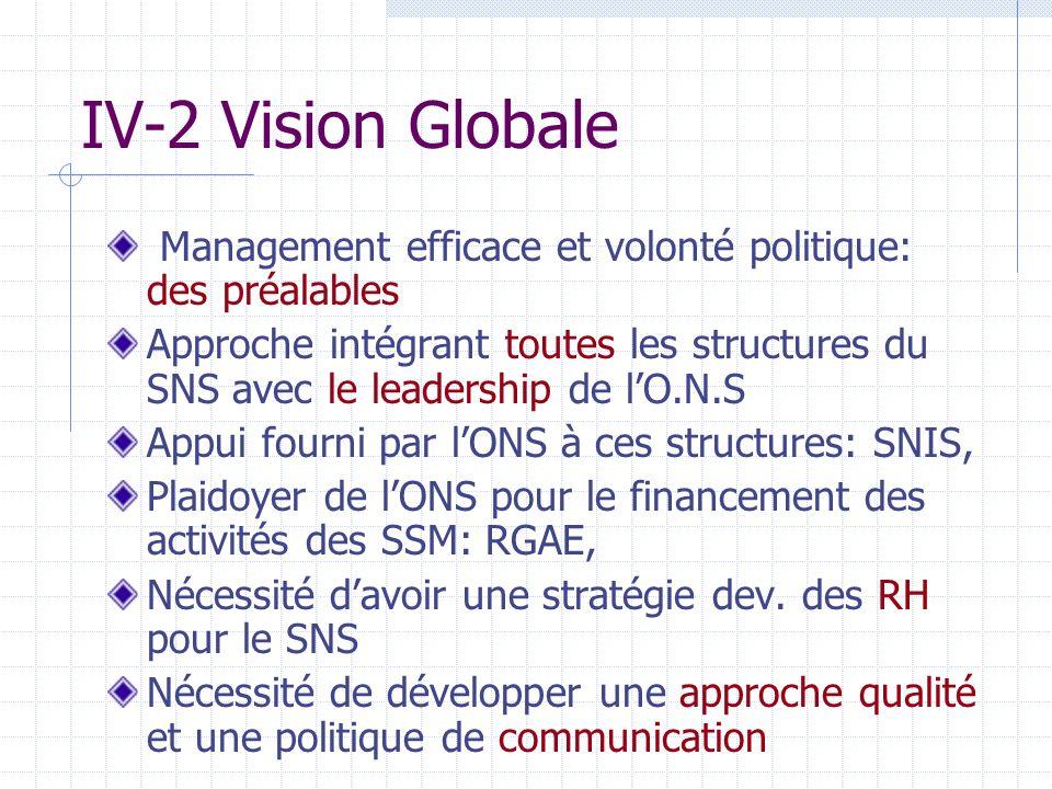 IV-2 Vision Globale Management efficace et volonté politique: des préalables Approche intégrant toutes les structures du SNS avec le leadership de lO.N.S Appui fourni par lONS à ces structures: SNIS, Plaidoyer de lONS pour le financement des activités des SSM: RGAE, Nécessité davoir une stratégie dev.