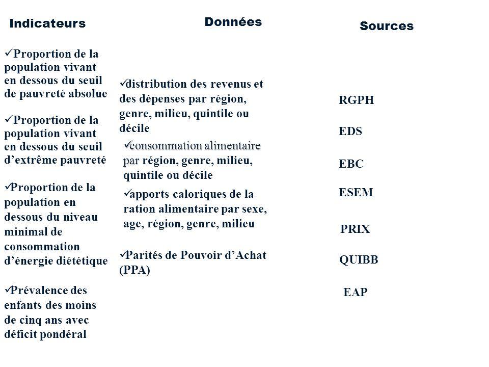 distribution des revenus et des dépenses par région, genre, milieu, quintile ou décile consommation alimentaire par consommation alimentaire par régio