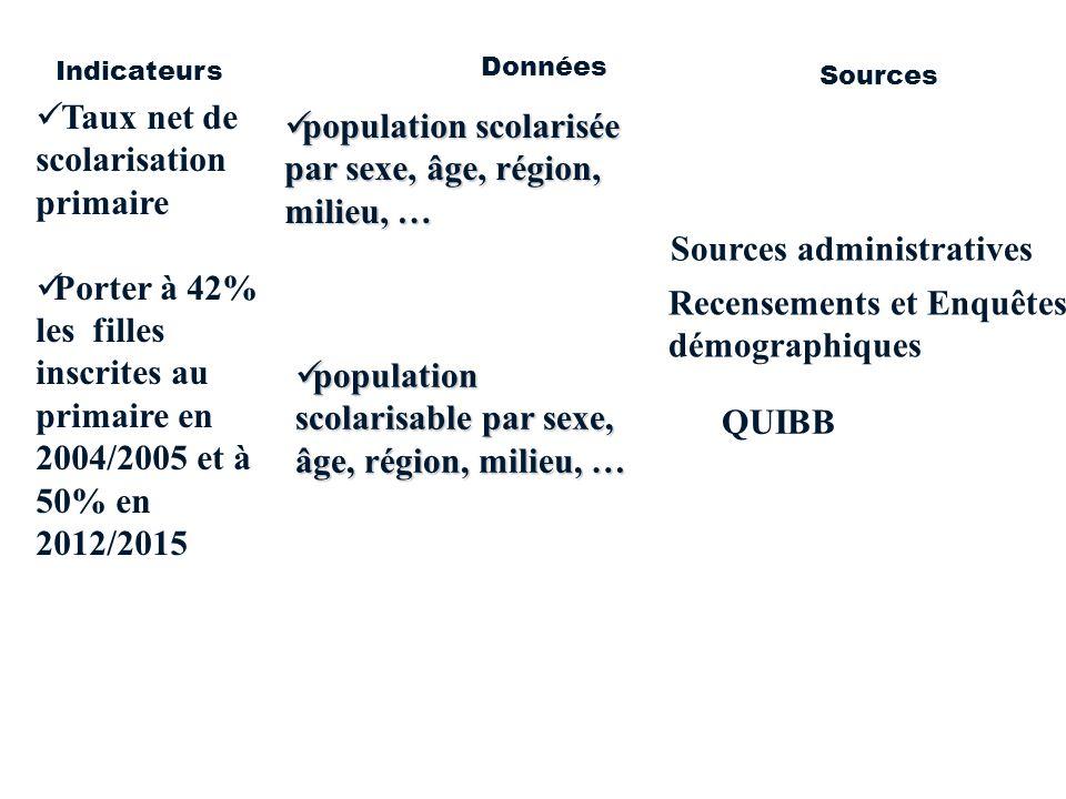 population scolarisée par sexe, âge, région, milieu, … population scolarisée par sexe, âge, région, milieu, … population scolarisable par sexe, âge, r