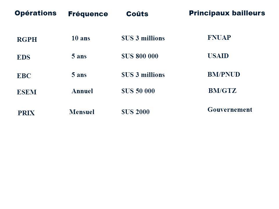 FréquenceCoûts OpérationsPrincipaux bailleurs 10 ans$US 3 millions RGPH FNUAP 5 ans$US 800 000 EDS USAID 5 ans$US 3 millions EBC BM/PNUD Annuel$US 50