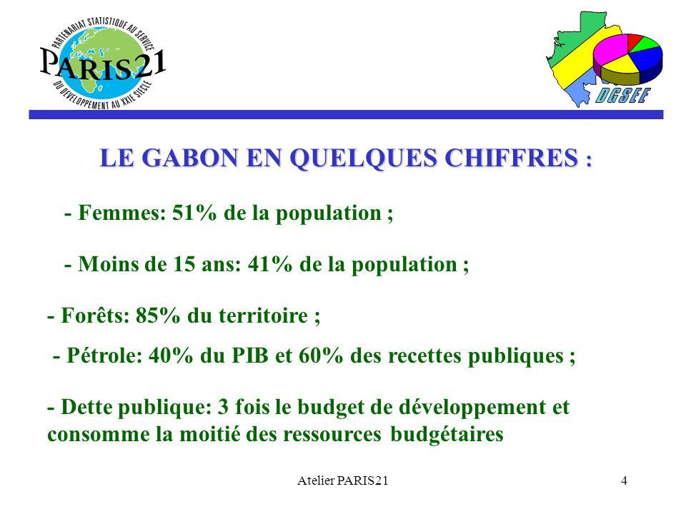 Atelier PARIS214 LE GABON EN QUELQUES CHIFFRES : - Femmes: 51% de la population ; - Moins de 15 ans: 41% de la population ; - Forêts: 85% du territoire ; - Pétrole: 40% du PIB et 60% des recettes publiques ; - Dette publique: 3 fois le budget de développement et consomme la moitié des ressources budgétaires