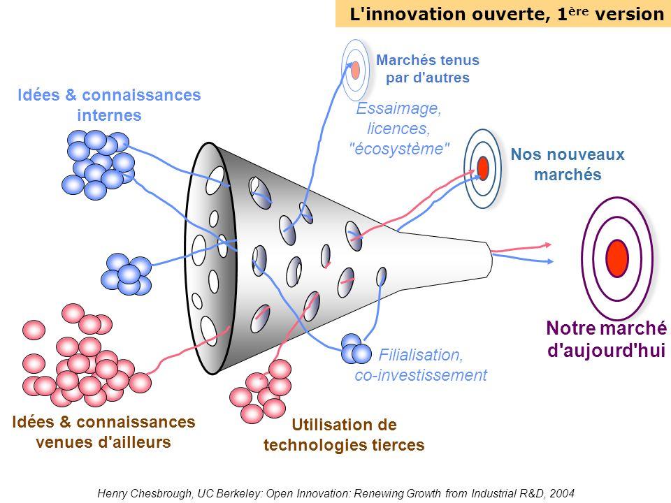 L'innovation ouverte, 1 ère version Notre marché d'aujourd'hui Nos nouveaux marchés Marchés tenus par d'autres Utilisation de technologies tierces Idé