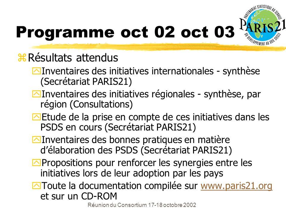 Réunion du Consortium 17-18 octobre 2002 Programme oct 02 oct 03 zRésultats attendus yInventaires des initiatives internationales - synthèse (Secrétariat PARIS21) yInventaires des initiatives régionales - synthèse, par région (Consultations) yEtude de la prise en compte de ces initiatives dans les PSDS en cours (Secrétariat PARIS21) yInventaires des bonnes pratiques en matière délaboration des PSDS (Secrétariat PARIS21) yPropositions pour renforcer les synergies entre les initiatives lors de leur adoption par les pays yToute la documentation compilée sur www.paris21.org et sur un CD-ROMwww.paris21.org