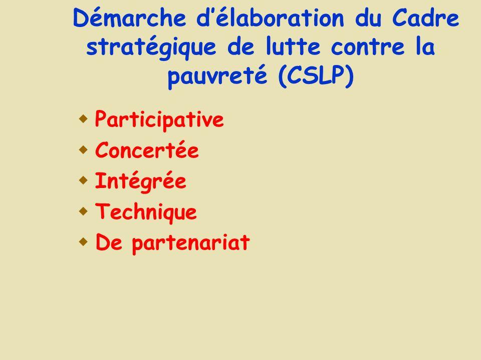 Démarche délaboration du Cadre stratégique de lutte contre la pauvreté (CSLP) Participative Concertée Intégrée Technique De partenariat