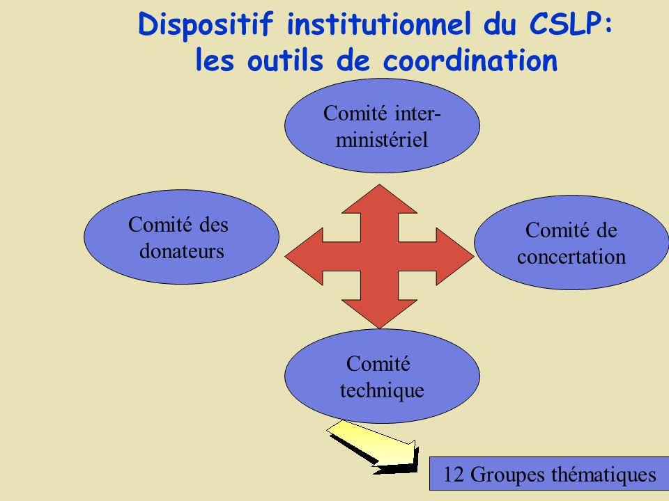 Elaboration du CSLP: la concertation à tous les niveaux Société civileAdministration Partenaires au développement 4Blocs 12 groupes techniques thématiques Document CSLP