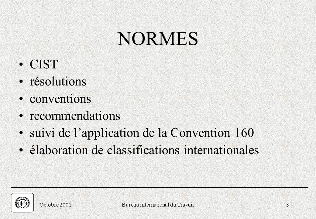 . Octobre 2001Bureau international du Travail3 NORMES CIST résolutions conventions recommendations suivi de lapplication de la Convention 160 élaborat