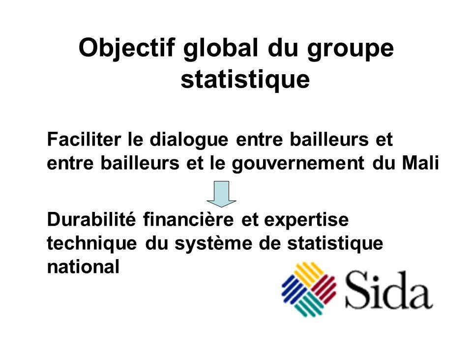 Objectif global du groupe statistique Faciliter le dialogue entre bailleurs et entre bailleurs et le gouvernement du Mali Durabilité financière et expertise technique du système de statistique national