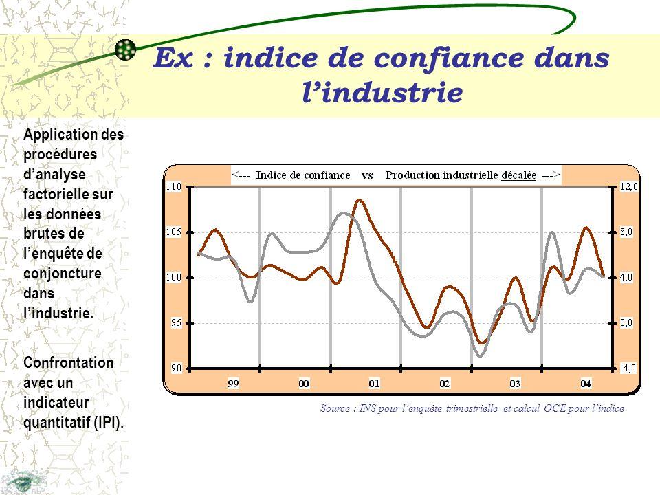 Ex : indice de confiance dans lindustrie Application des procédures danalyse factorielle sur les données brutes de lenquête de conjoncture dans lindustrie.