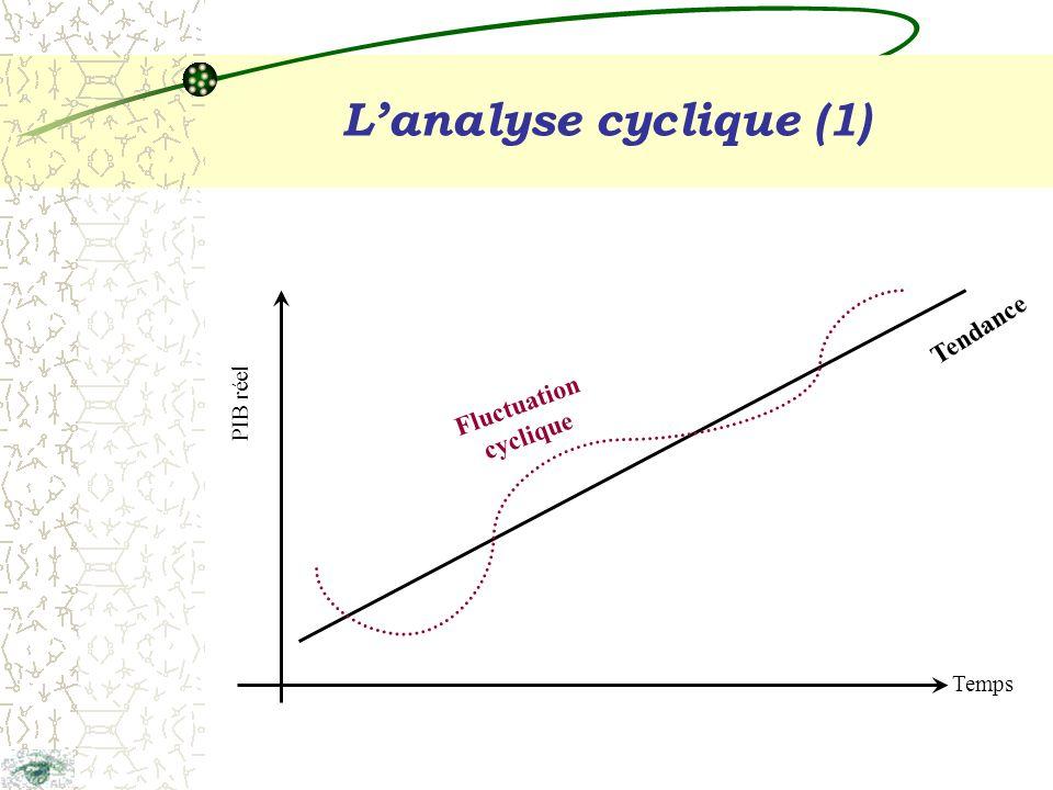 Lanalyse cyclique (1) Temps PIB réel Tendance Fluctuation cyclique