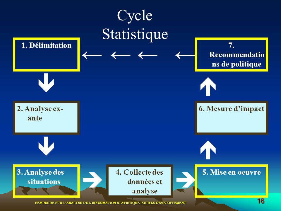 SEMINAIRE SUR LANALYSE DE LINFORMATION STATISTIQUE POUR LE DEVELOPPEMENT 16 1. Délimitation 7. Recommendatio ns de politique 2. Analyse ex- ante 6. Me