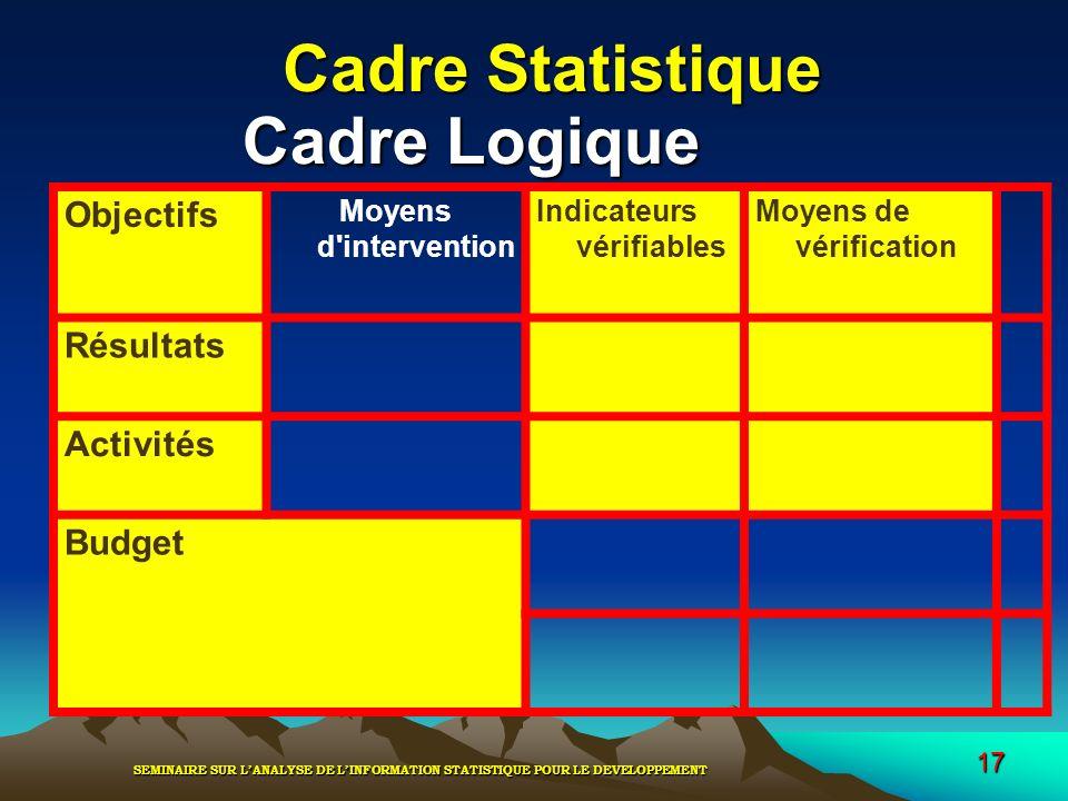 SEMINAIRE SUR LANALYSE DE LINFORMATION STATISTIQUE POUR LE DEVELOPPEMENT 17 Cadre Statistique Objectifs Moyens d'intervention Indicateurs vérifiables