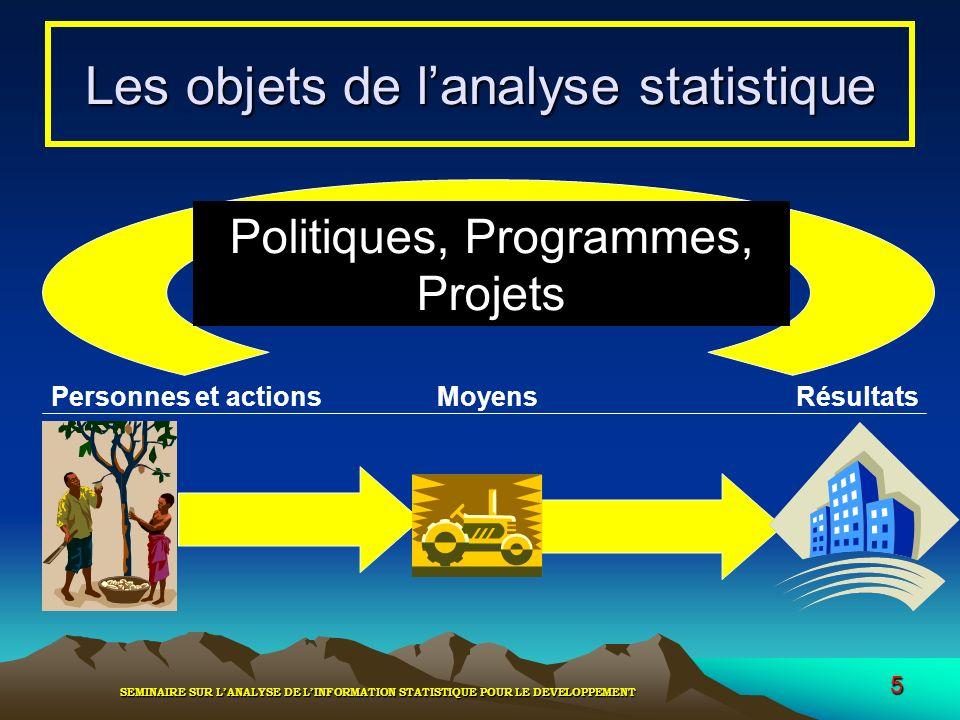 SEMINAIRE SUR LANALYSE DE LINFORMATION STATISTIQUE POUR LE DEVELOPPEMENT 5 Les objets de lanalyse statistique Personnes et actionsMoyensRésultats Poli