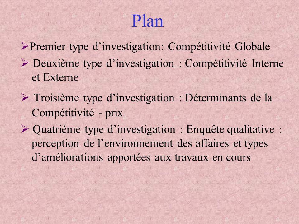 Plan Premier type dinvestigation: Compétitivité Globale Deuxième type dinvestigation : Compétitivité Interne et Externe Troisième type dinvestigation