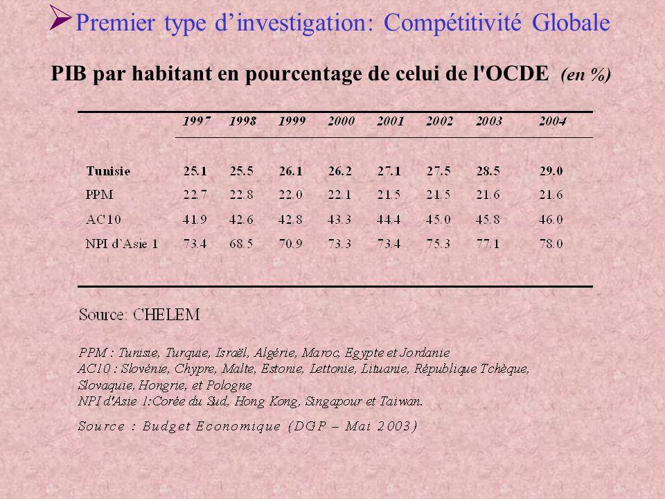 Parts de marché à lexportation des biens de la Tunisie et ses concurrents (en %) Deuxième type dinvestigation : Compétitivité Interne et Externe