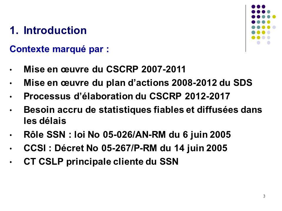 3 1.Introduction Contexte marqué par : Mise en œuvre du CSCRP 2007-2011 Mise en œuvre du plan dactions 2008-2012 du SDS Processus délaboration du CSCRP 2012-2017 Besoin accru de statistiques fiables et diffusées dans les délais Rôle SSN : loi No 05-026/AN-RM du 6 juin 2005 CCSI : Décret No 05-267/P-RM du 14 juin 2005 CT CSLP principale cliente du SSN