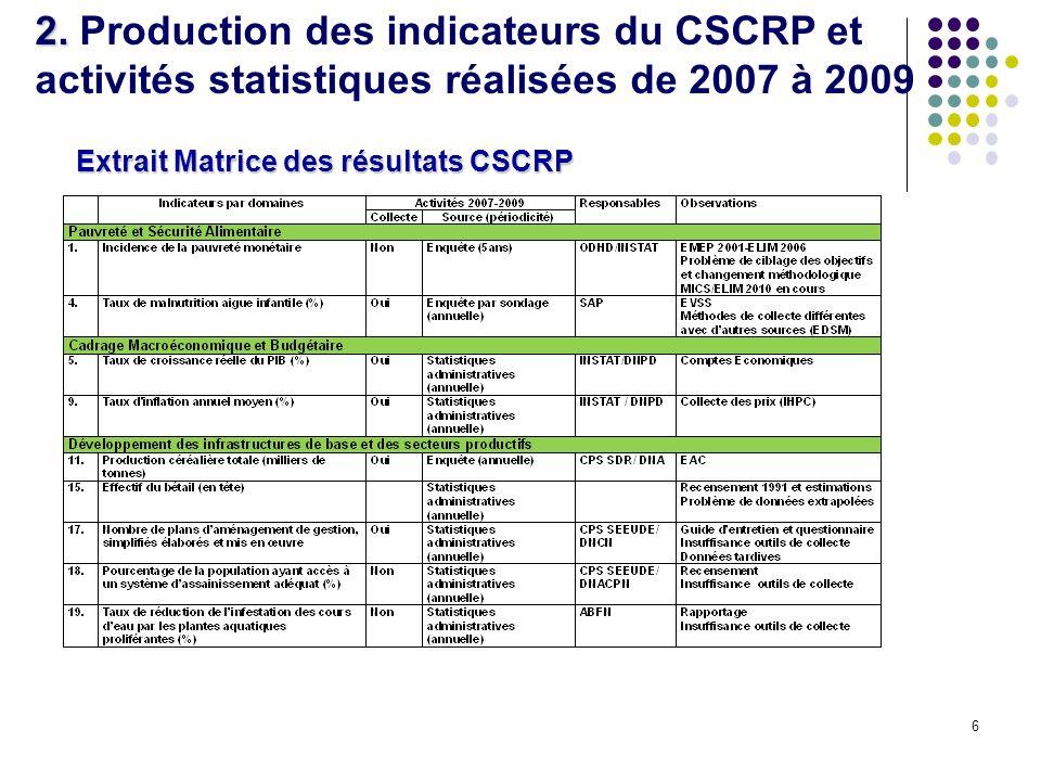 6 2. 2. Production des indicateurs du CSCRP et activités statistiques réalisées de 2007 à 2009 Extrait Matrice des résultats CSCRP