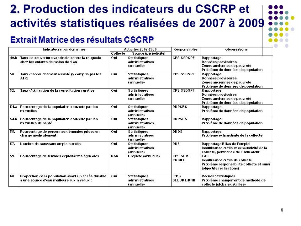 8 2. 2. Production des indicateurs du CSCRP et activités statistiques réalisées de 2007 à 2009 Extrait Matrice des résultats CSCRP