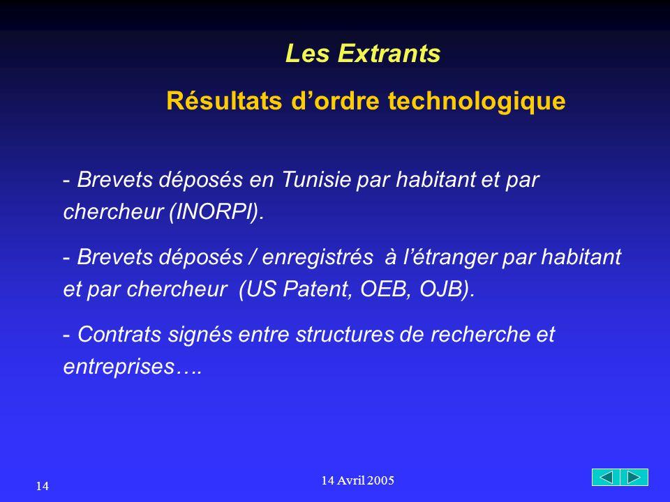 14 Avril 2005 14 Les Extrants Résultats dordre technologique - Brevets déposés en Tunisie par habitant et par chercheur (INORPI).