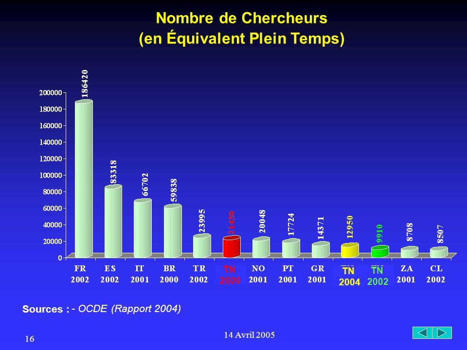 14 Avril 2005 16 Nombre de Chercheurs (en Équivalent Plein Temps) Sources : - OCDE (Rapport 2004) TN 2002 TN 2004 TN 2009