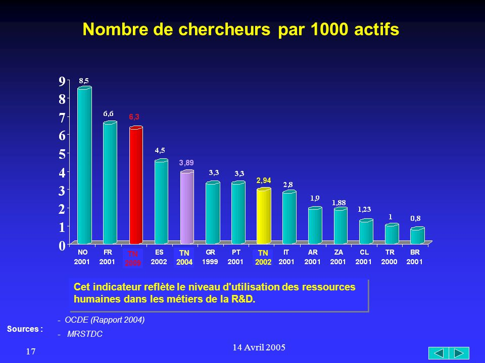 14 Avril 2005 17 Nombre de chercheurs par 1000 actifs Cet indicateur reflète le niveau d utilisation des ressources humaines dans les métiers de la R&D.