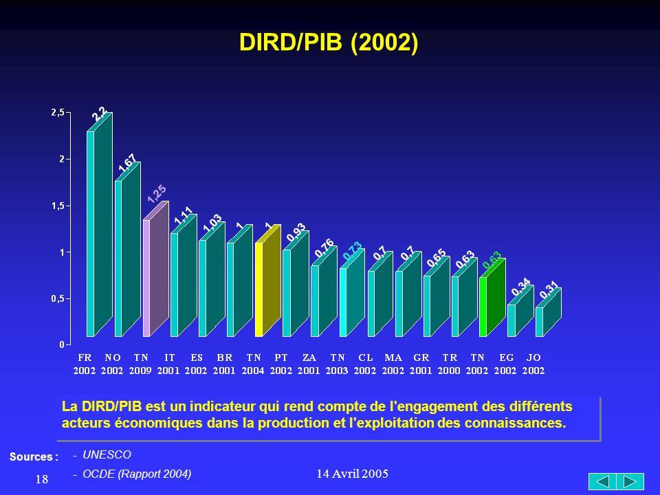 14 Avril 2005 18 DIRD/PIB (2002) La DIRD/PIB est un indicateur qui rend compte de l engagement des différents acteurs économiques dans la production et l exploitation des connaissances.