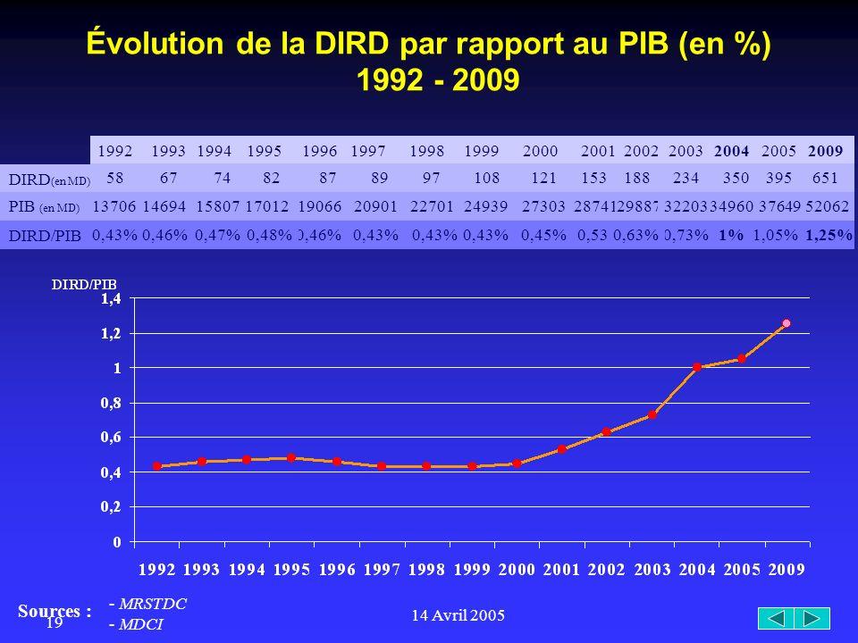 14 Avril 2005 19 1%0,73% 19981997 89 Évolution de la DIRD par rapport au PIB (en %) 1992 - 2009 199219941995199619992000200120022003 DIRD/PIB DIRD (en MD) PIB (en MD) 5874828797108121153188234 1370615807170121906620901227012493927303287412988732203 0,43%0,46%0,43% 0,45%0,53%0,63% 1993 67 14694 Sources : 2009 651 1,05% 2004 350 3496037649 2005 395 1,25% 52062 - MRSTDC - MDCI 0,47%0,48%0,46%