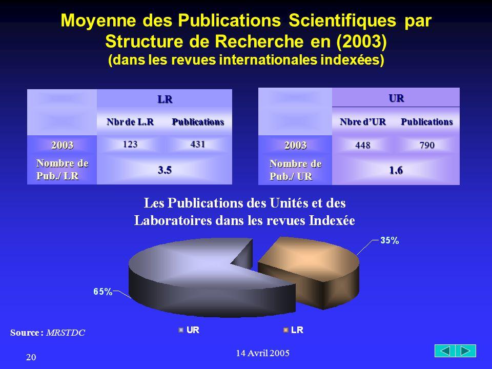14 Avril 2005 20 LR Nbr de L.R Publications 2003 123431 Nombre de Pub./ LR 3.5 Moyenne des Publications Scientifiques par Structure de Recherche en (2003) (dans les revues internationales indexées)UR Nbre dUR Publications 2003448790 Nombre de Pub./ UR 1.6 Source : MRSTDC