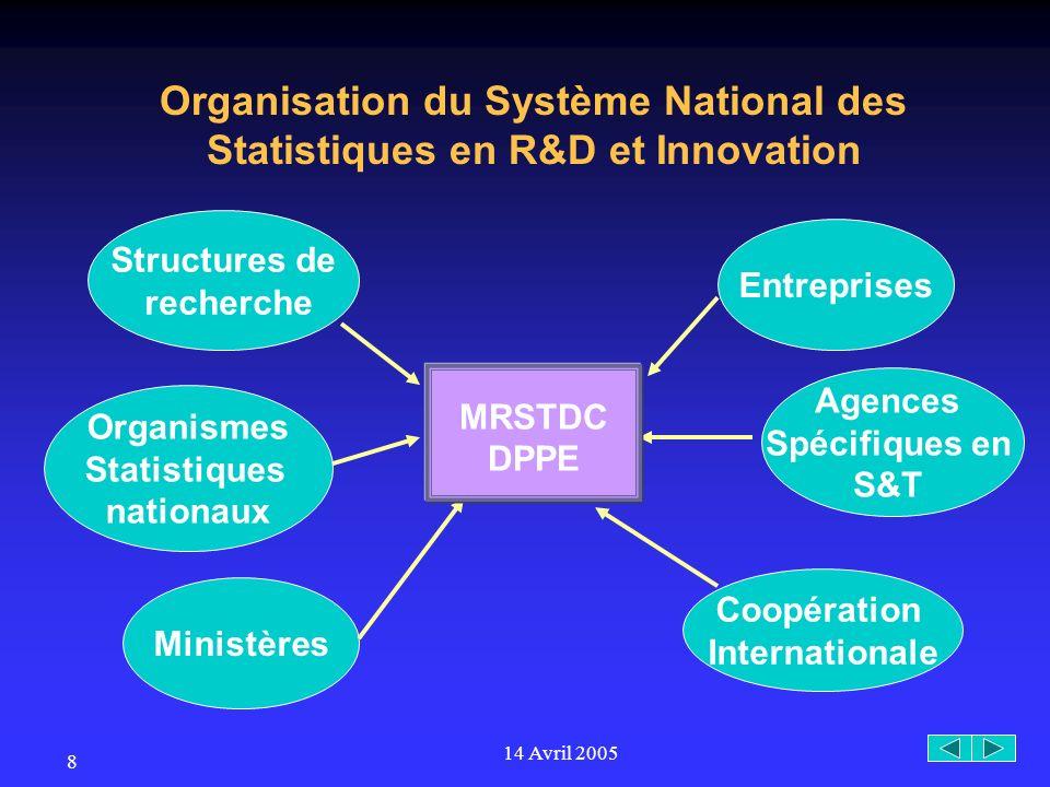 14 Avril 2005 8 Organisation du Système National des Statistiques en R&D et Innovation Ministères Organismes Statistiques nationaux Structures de recherche Entreprises Agences Spécifiques en S&T Coopération Internationale MRSTDC DPPE