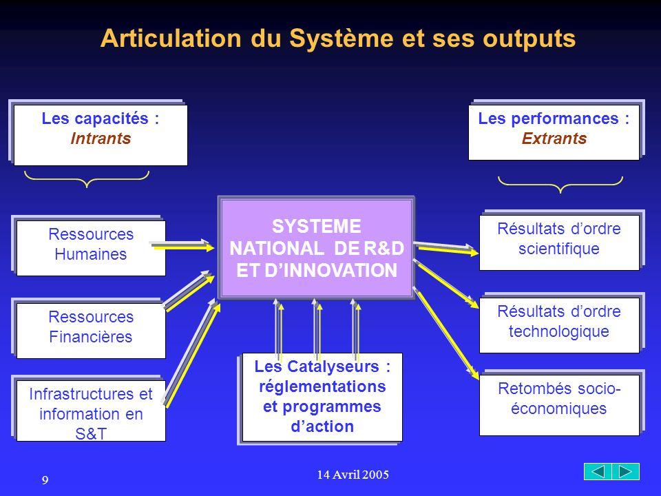 14 Avril 2005 10 Les Intrants Les Ressources Humaines - Personnel de Recherche en personne physique, et en Équivalent Plein Temps.