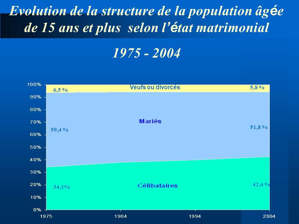 Veufs ou divorcés 6,5 % 59,4 % 34,1% 5,8 % 51,8 % 42,4 % Evolution de la structure de la population âg é e de 15 ans et plus selon l é tat matrimonial
