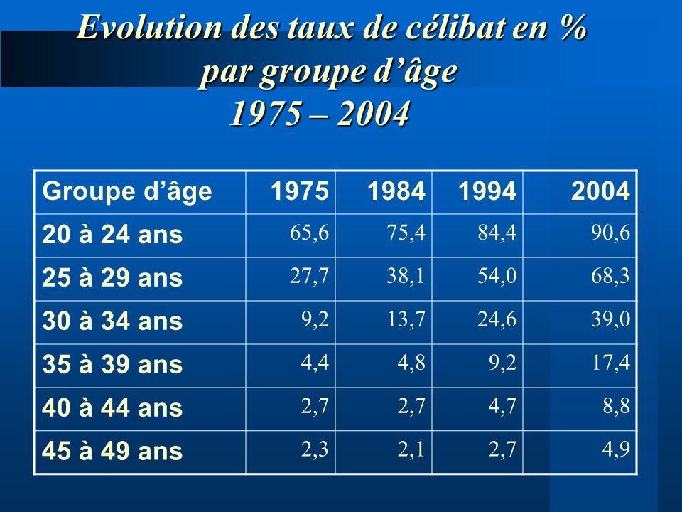 Evolution des taux de célibat en % par groupe dâge 1975 – 2004 2004199419841975Groupe dâge 90,684,475,465,6 20 à 24 ans 68,354,038,127,7 25 à 29 ans 3